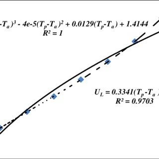 Heat loss coefficient variation and power law and cubic