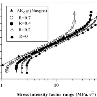(PDF) Effect of Compressive Residual Stress on the Corner