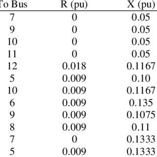 (PDF) Dynamic Performance Improvement of Wind Generation
