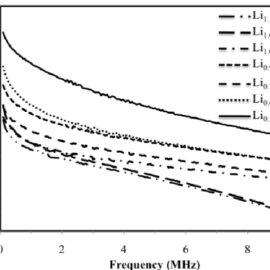 FTIR spectrum of Li x CoO 2 samples ( x = 0.5