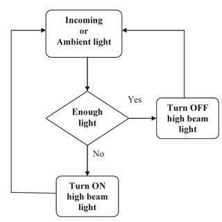 (PDF) Intelligent Automatic High Beam Light Controller