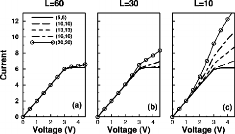 Current versus applied voltage for three different lengths