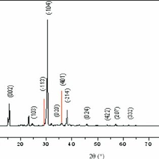 (Color online) Indexed powder X-ray diffraction pattern of