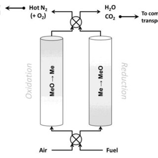 Process flow diagram for IGCC-CLC process with air-cooling
