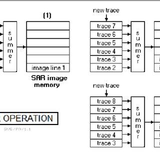 Block diagram for Smart Anti-Smuggling Radar System