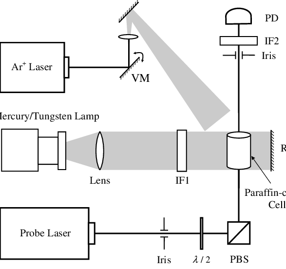 Diagram of the experimental setup used in LIAD