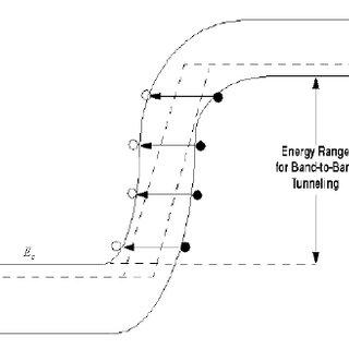 (PDF) MODELING OF GAINP/GAAS DUAL-JUNCTION SOLAR CELLS