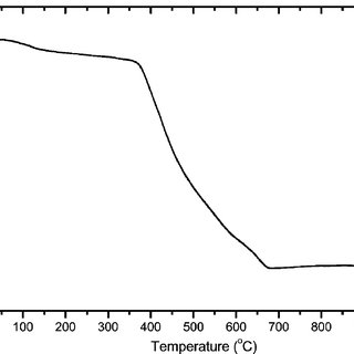 (PDF) Low-Temperature Synthesis of Single-Phase