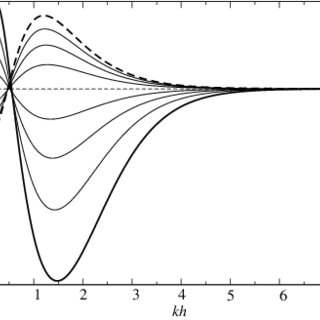 Rayleigh-Taylor instability of unstably stratified fluids