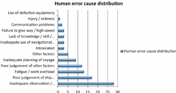 Human error causes of navigational accidents Source