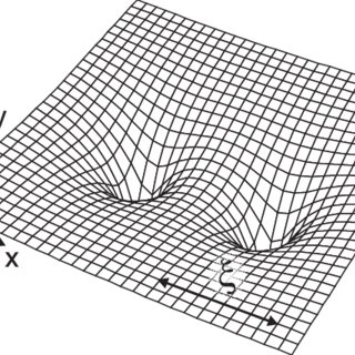 Impurities described by the localized Wannier functions χ