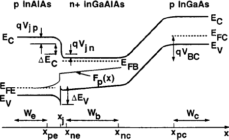 Schematic energy band diagram and coordinate system for Pn