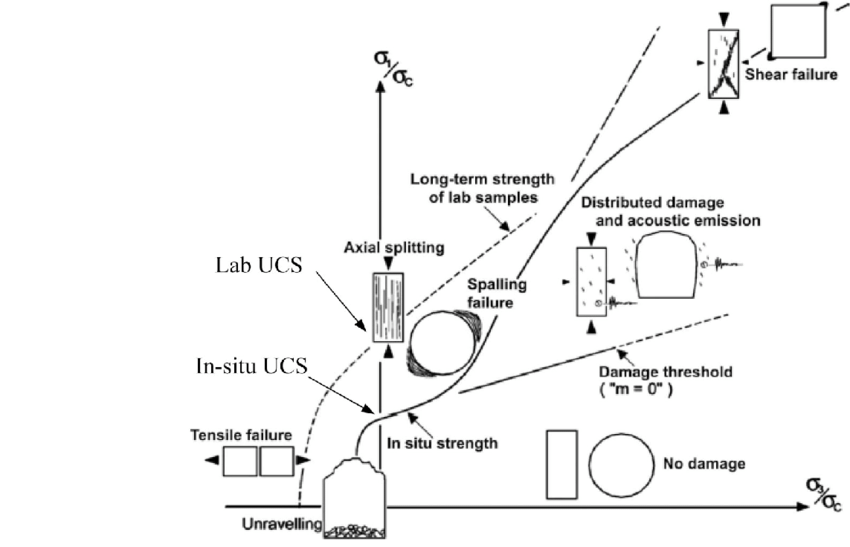 Schematic composite strength envelope illustrated in