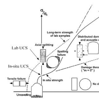 (PDF) In-situ Rock Spalling Strength near Excavation