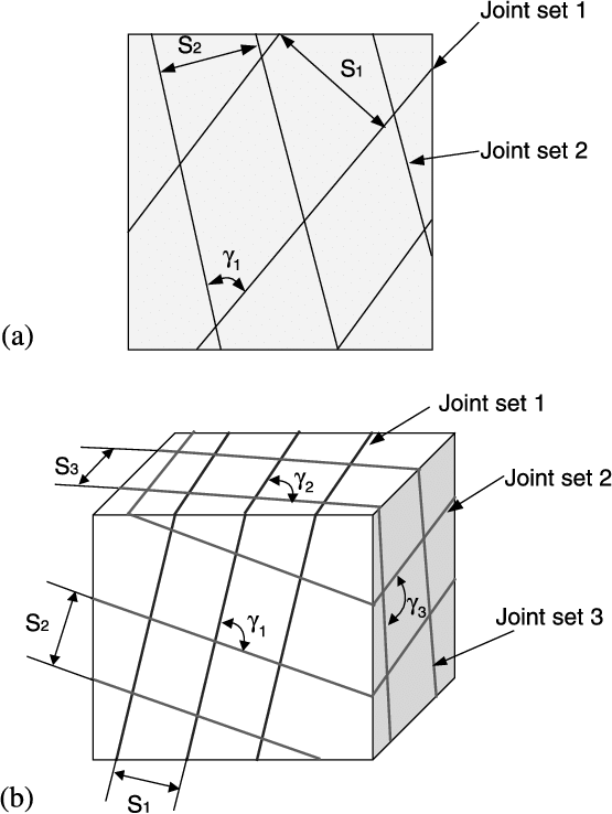 Illustration of rock block areas a and volumes b