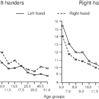 (PDF) Hand preference and hand performance: Cross