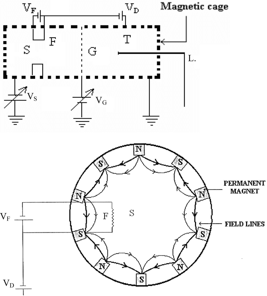 (a) Schematic diagram of the experimental set-up, where S