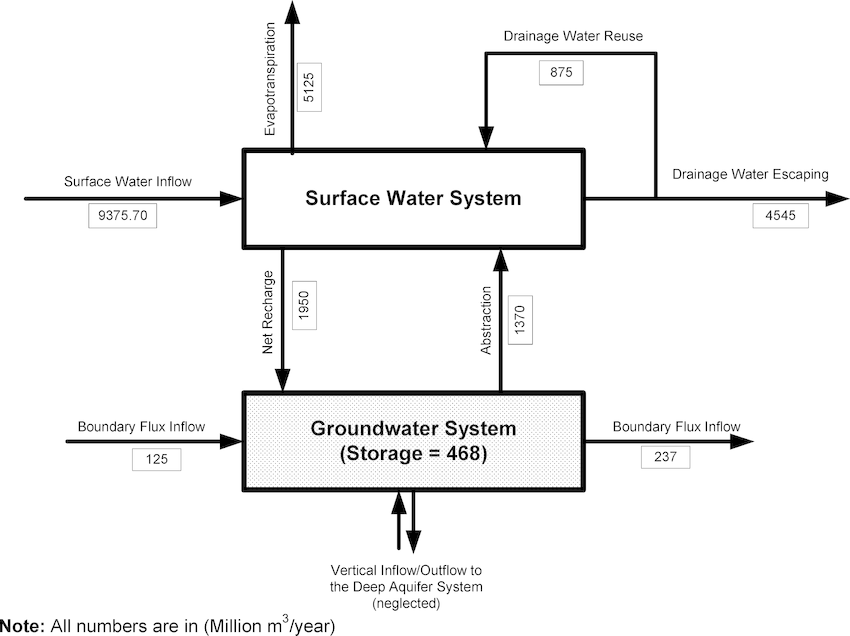Schematic diagram for the water balance for the modeled