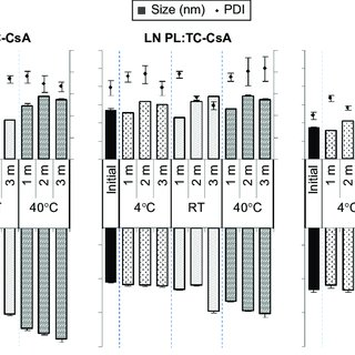(PDF) Lipid nanoparticles for cyclosporine A