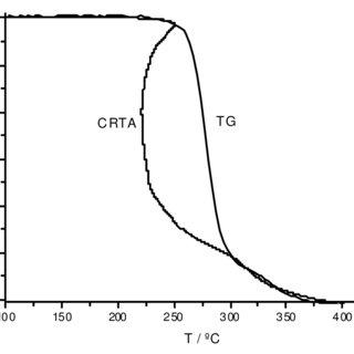 Schematic diagram of a SCTA device attached to a DSC unit