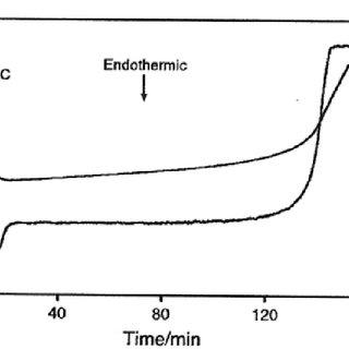 (PDF) Sample controlled thermal analysis (SCTA