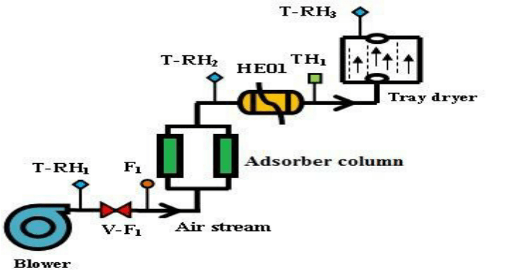 The schematic of tray dryer with air dehumidifier system