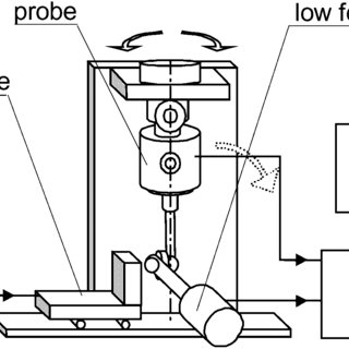 (PDF) Factors influencing probing accuracy of a coordinate