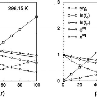 Enhancement factors as a function of pressure, at a