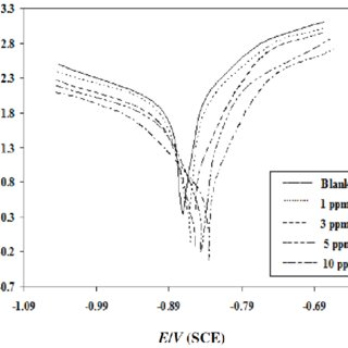 Surface electrostatic potential of PC 12 H and PC 12 SO 3