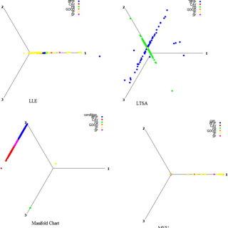 Three dimensional representation of centrifugal pump fault