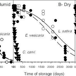 (PDF) Volatile emission in dry seeds as a way to probe
