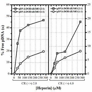 Visualization of cellular uptake of DODAB:MO lipoplexes by