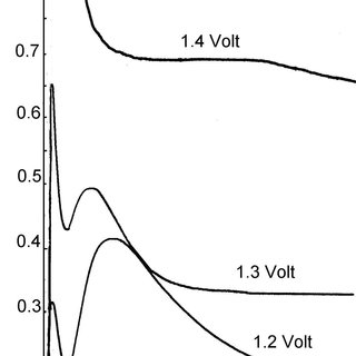 (PDF) Electrochemical synthesis and spectroscopic