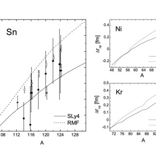 Single-neutron energy levels obtained with the WoodsSaxon
