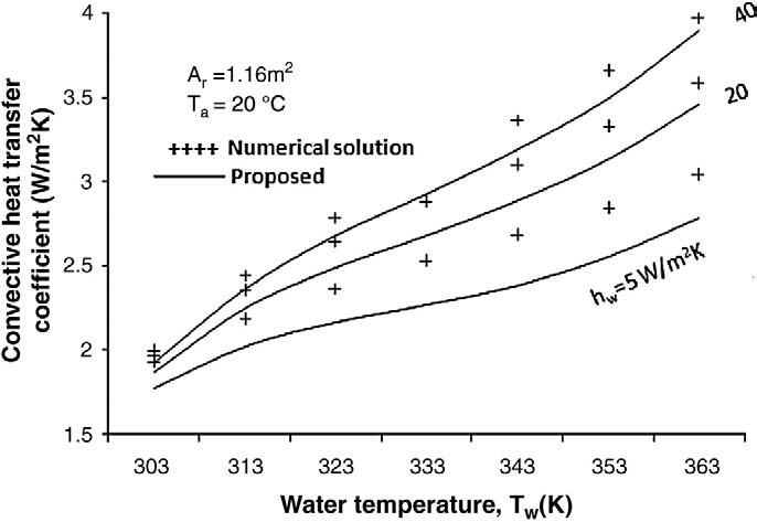 Variations of convective heat transfer coefficients, h cw