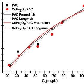 Plot of lnK vs. 1/T for thermodynamic parameters