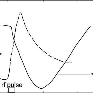 (a) Schematic picture of the KROT plasma device; (b