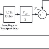 Block diagram and frequency response of undamped LCL