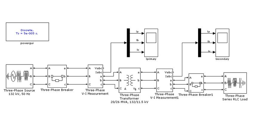 Fig. 1 Power System modeling in MATLAB-SIMULINK