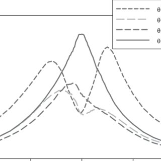 Angular distribution of scattered light intensity for two