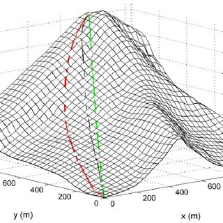 LONE MOUNTAIN CHARACTERIZED USING THE ® 3D MATLAB INTERP2