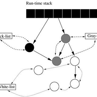(PDF) Memory Management for Real-Time Java: An Efficient