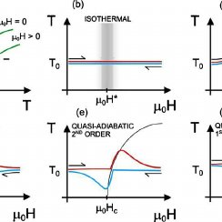 (PDF) AC measurement of heat capacity and magnetocaloric