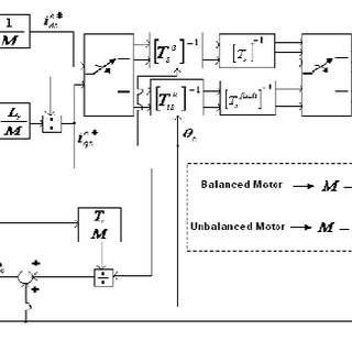 Block diagram of the powertrain controller employed in the