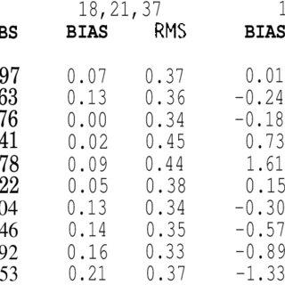 (PDF) TOPEX/Poseidon microwave radiometer (TMR). III. Wet