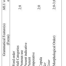 Spanish Mean Length Utterance in Words (Semester Average
