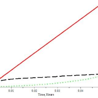 (PDF) Optimal Control of Beer Fermentation Process Using