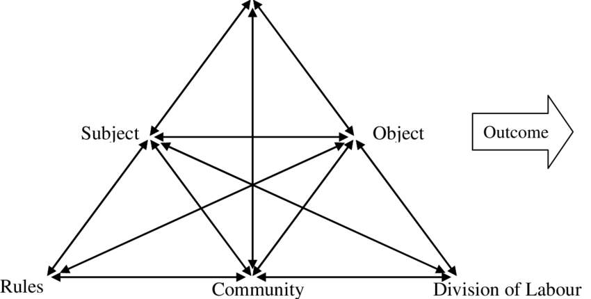 Engeström's Expended Activity Theory Model (Engeström