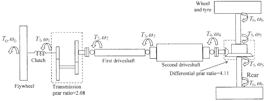Distributed–lumped model of the drivetrain system