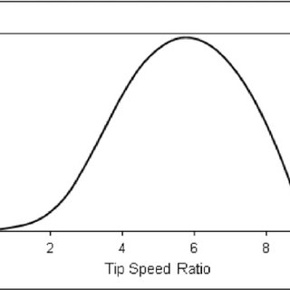 Variation of power with tip speed ratio at a wind speed of